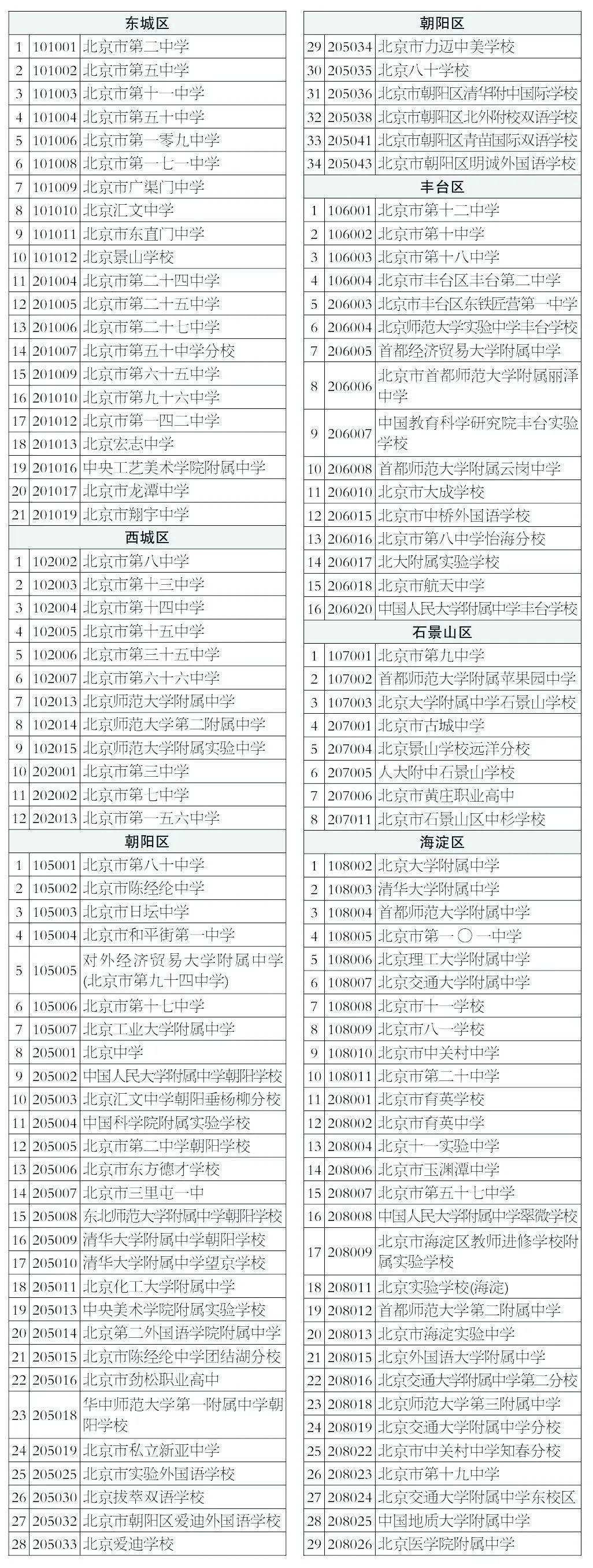 北京市中考招生網上咨詢今日舉行
