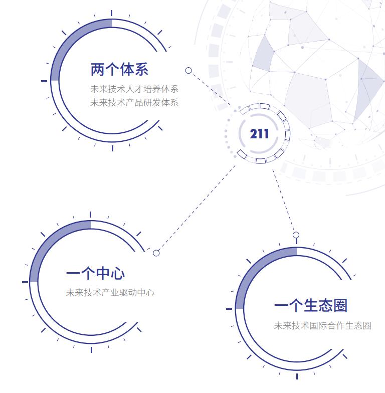 介绍北京大学新成立的未来技术学院
