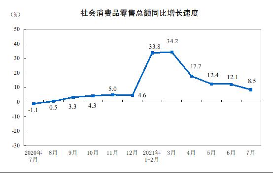 7月份社會消費品零售總額34925億元 比2019年7月份增長7.2%