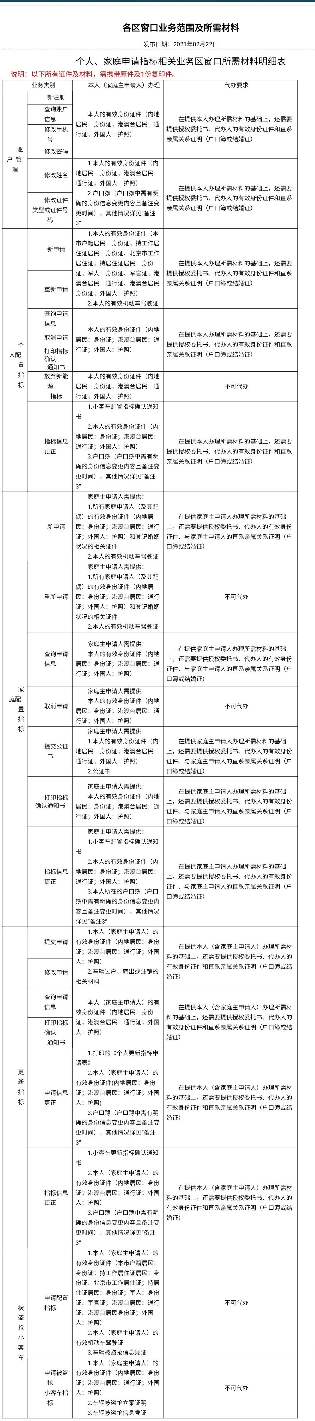 北京公布家庭申请小客车指标等业务所需材料明细单