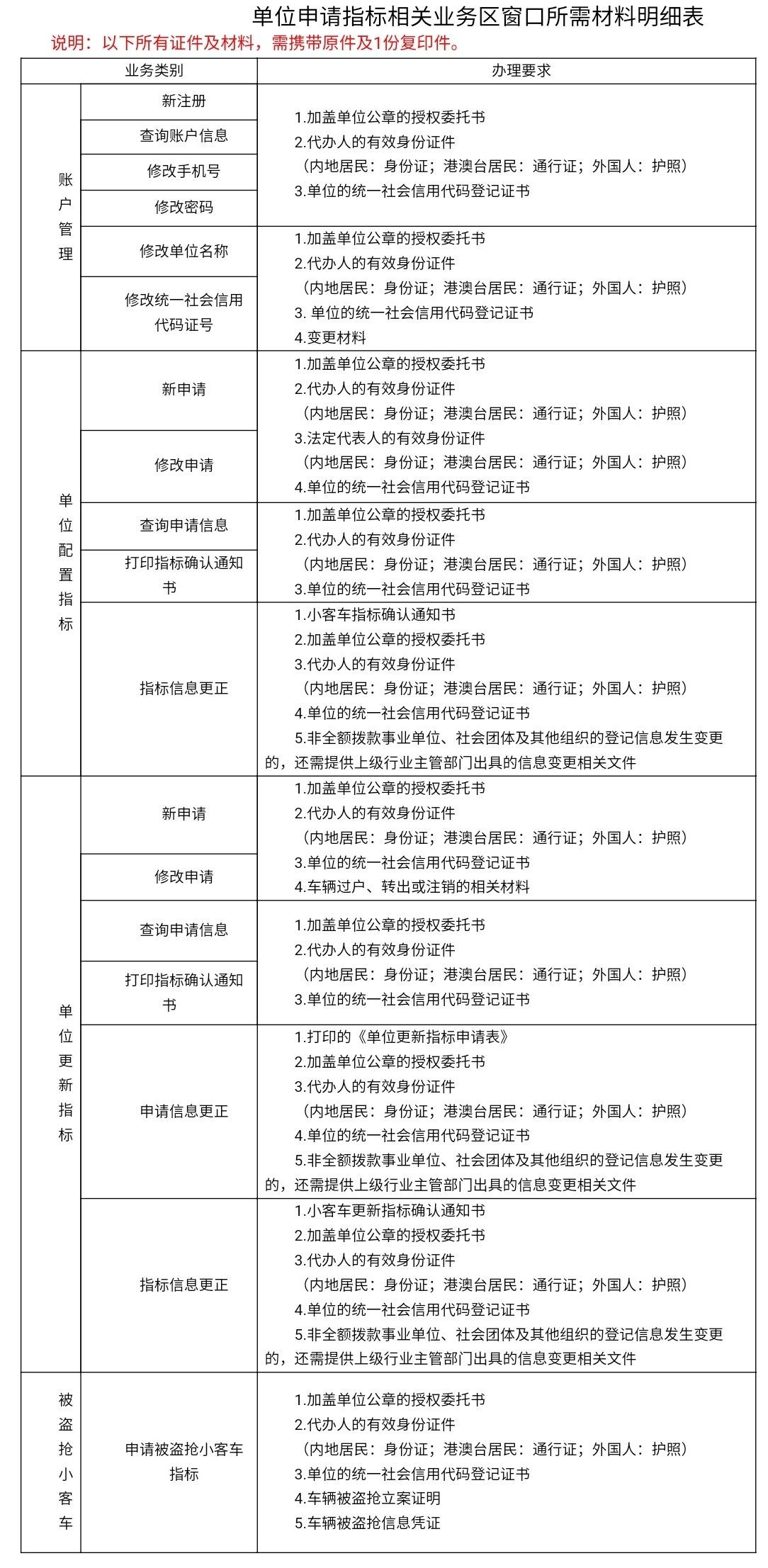 北京公布家园乞求小客车目的等买卖所需资料明细单